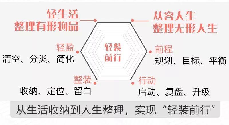 中国式家庭必备:24堂超级收纳课,还你干净清爽的精致生活!-第11张图片-爱课啦
